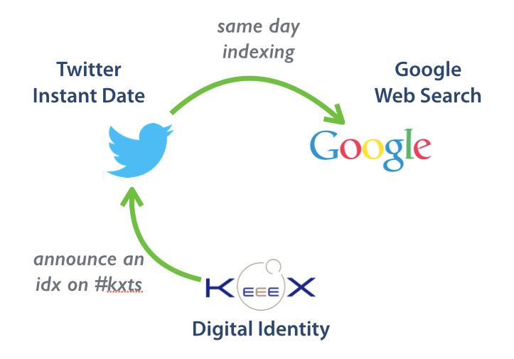 KeeeX + Twitter + Google = Easy Timestamping