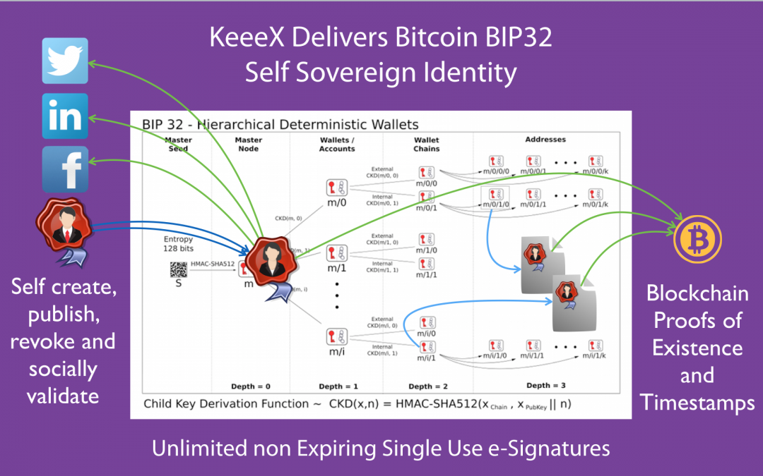 KeeeX Deploys Bitcoin BIP32 Self Sovereign Identity