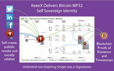 KeeeX Deploys Bitcoin BIP32 Self Sovereign Identity